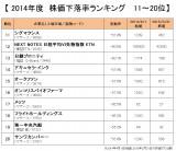 2014年度版『株価下落率ランキング』11位〜20位を紹介(オリコンDサイエンス調べ) (C)oricon ME inc.