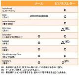 【図1】「英文メール」と「ビジネスレター」の違いを構成項目で比較 (C)oricon ME inc.