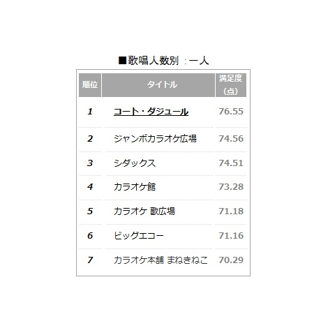 【ランキング】顧客満足度の高いカラオケボックス「ヒトカラ」ベスト7 (C)oricon ME inc.