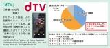 「映像コンテンツを視聴する際の作品タイトルに対する意識」(データ)