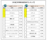 5月度『株価変動率ランキング』 (C)oricon ME inc.