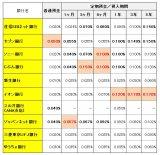 主な「ネット銀行」10社の金利比較 (C)oricon ME inc.