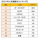 2015年『人気渡航先ランキング』発表 1位は「オーストラリア」 (C)oricon ME inc.