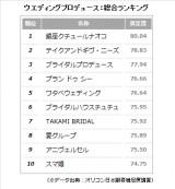2015年 オリコン日本顧客満足「ウエディングプロデュースランキング」総合