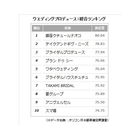 2015年 オリコン日本顧客満足「ウエディングプロデュースランキング」総合 (C)oricon ME inc.