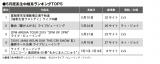 5月度系生中継系ランキングTOP5