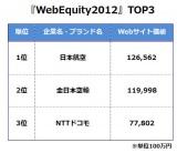 『Web Equity 2012』TOP3 首位はJALに