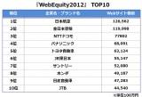 『Web Equity 2012』TOP10