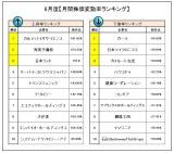 6月度『株価変動率ランキング』 (C)oricon ME inc.