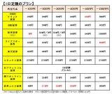 【図1】「1日定額のプラン」の各社の比較 (C)oricon ME inc.