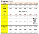 【図2】「1約定ごとのプラン」の各社の比較 (C)oricon ME inc.