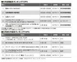 15年6月度ODSランキング「録画系」「生中継系」トップ5