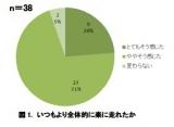 【円グラフ】「シトルリン」を摂取することで、運動パフォーマンスが向上