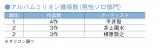 アルバムミリオン獲得数(男性ソロ部門)TOP3