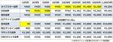 【図2】1日の約定代金合計額に応じた株(現物取引)手数料プランで比較(C)oricon ME inc.