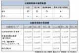 【表】上:自賠責保険の補償範囲、下:保険料 (C)oricon ME inc.