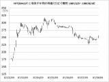 【表】NTT(9342)の上場後半年間の株価 (C)oricon ME inc.
