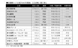 首都圏ライブ会場の主な改修・建て替え (C)ORICON NewS inc.