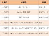【表】11月から年末にかけ東証に上場を予定している企業一覧