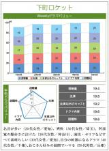 前半『ロケット編』、視聴者満足度の調査結果レポート(図)