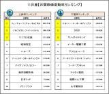 【表】11月度「月間株価変動率ランキング」 (C)oricon ME inc.