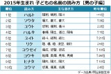 2015年生まれの子どもの名前<読み方>ランキング 【男の子編】