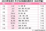 2015年生まれの子どもの名前<読み方>ランキング 【女の子編】