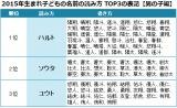 2015年生まれの子どもの名前TOP3の表記 【男の子編】