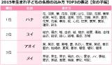 2015年生まれの子どもの名前TOP3の表記 【女の子編】