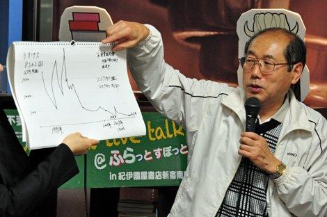 """お手製""""株価グラフ""""を使って、自身が保有する株の値動きを解説。 (C)oricon ME inc."""
