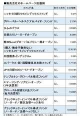 【表】楽天証券で取扱いのあるノーロード投信一覧(2015年10月13日現在)