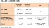 【図1】繰上返済による控除額の比較表 (C)oricon ME inc.