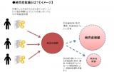 【図表】純資産総額とは?(C)oricon ME inc.