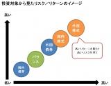 【図表】投資対象から見たリスク/リターンのイメージ (C)oricon ME inc.
