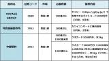 【図表】ニューフェース株主優待銘柄3選 (C)oricon ME inc.