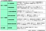【図1】主な任意保険の補償内容