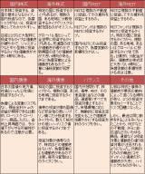 """【図表】タイプ別にみる""""投資対象"""""""