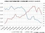 【図表】NY原油と日経平均株価の推移  月足終値(期間:2013年1月〜2016年2月)