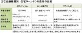 【図1】借り入れ時に発生する3つの諸費用を金融機関別に比較