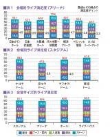 「2015年音楽ライブ満足度」、その他の調査結果