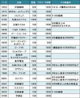 【図】クオカード優待の一覧表 (C)oricon ME inc.