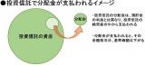 【図】投資信託で分配金が支払われるイメージ (C)oricon ME inc.
