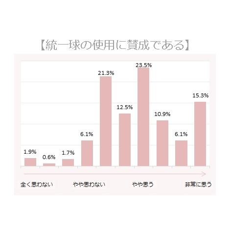 【調査結果】統一球について賛成である (C)oricon ME inc.