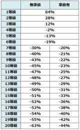 【図表】等級ごとの「自動車保険料」割増引率