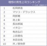 理想の女性上司ランキング TOP10 ※データ出典:産業能率大学