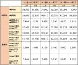 【図1】基本運賃の一例(近畿運輸局のホームページより引用)