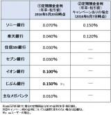 【図表】定期預金の金利比較