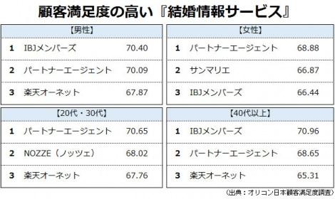 オリコン日本顧客満足度ランキング【結婚情報サービス】ベスト3 (C)oricon ME inc.