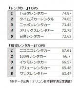 オリコン日本顧客満足度ランキング【レンタカー/格安レンタカー】ベスト5 (C)oricon ME inc.