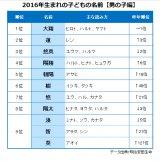 『2016年生まれの子どもの名前』男の子編TOP10(出典:明治安田生命)